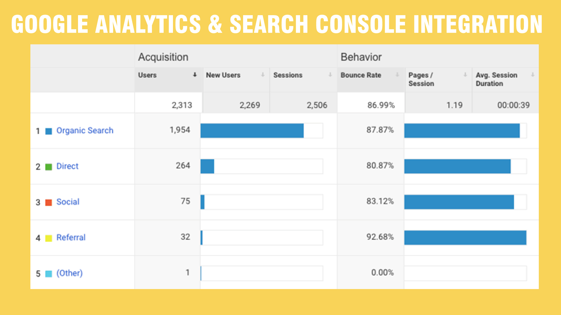 Google Analytics & Search Console Integration